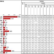 博報堂、「統合型リゾートに関する調査」を日本全国を対象に実施。カジノ構想地区でもっとも集客力があるのは東京・お台場。