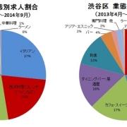 求人@飲食店.COM、渋谷区の飲食店、最新求人データを発表。社員月給は前年比6,947円増、求人が多い業態はイタリアン。