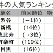 飲食店が出店したい駅No.1は渋谷、出店しやすい駅No.1は池袋。飲食店.COM、飲食店物件の人気駅ランキングと競合性のデータを発表。
