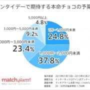 バレンタインで期待する本命チョコの予算、独身男性の6割が「2,000円未満」。「5,000円以上」は5%以下。