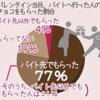 「バイトル」調査、バレンタインデーにバイトへ行った男子の8割が「チョコをもらえた」結果に。