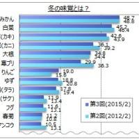 冬の味覚に関する意識調査、みかん・白菜・カキが上位に。合う酒に「日本酒」が最多。マイボイスコムが発表。