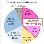 3割以上の女性が「パクチー好き」、オールアバウトが調査結果を発表。