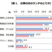 食べログ、ビジネスパーソンのランチ事情調査結果を発表。外食比率は男性の方が高い傾向。