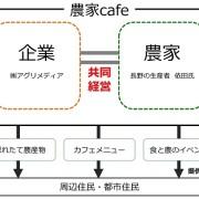 農家と農業ベンチャーが共同経営を行う「農家Cafe」1号店が6/26小田急線座間駅前にオープン。