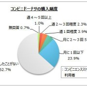 コンビニドーナツのインターネット調査、利用者のうちドーナツ購入経験者は4割弱。