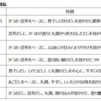 """ファミマの""""おでんつゆ""""全国でこんなに違う、北海道は「貝だし」を使用。"""